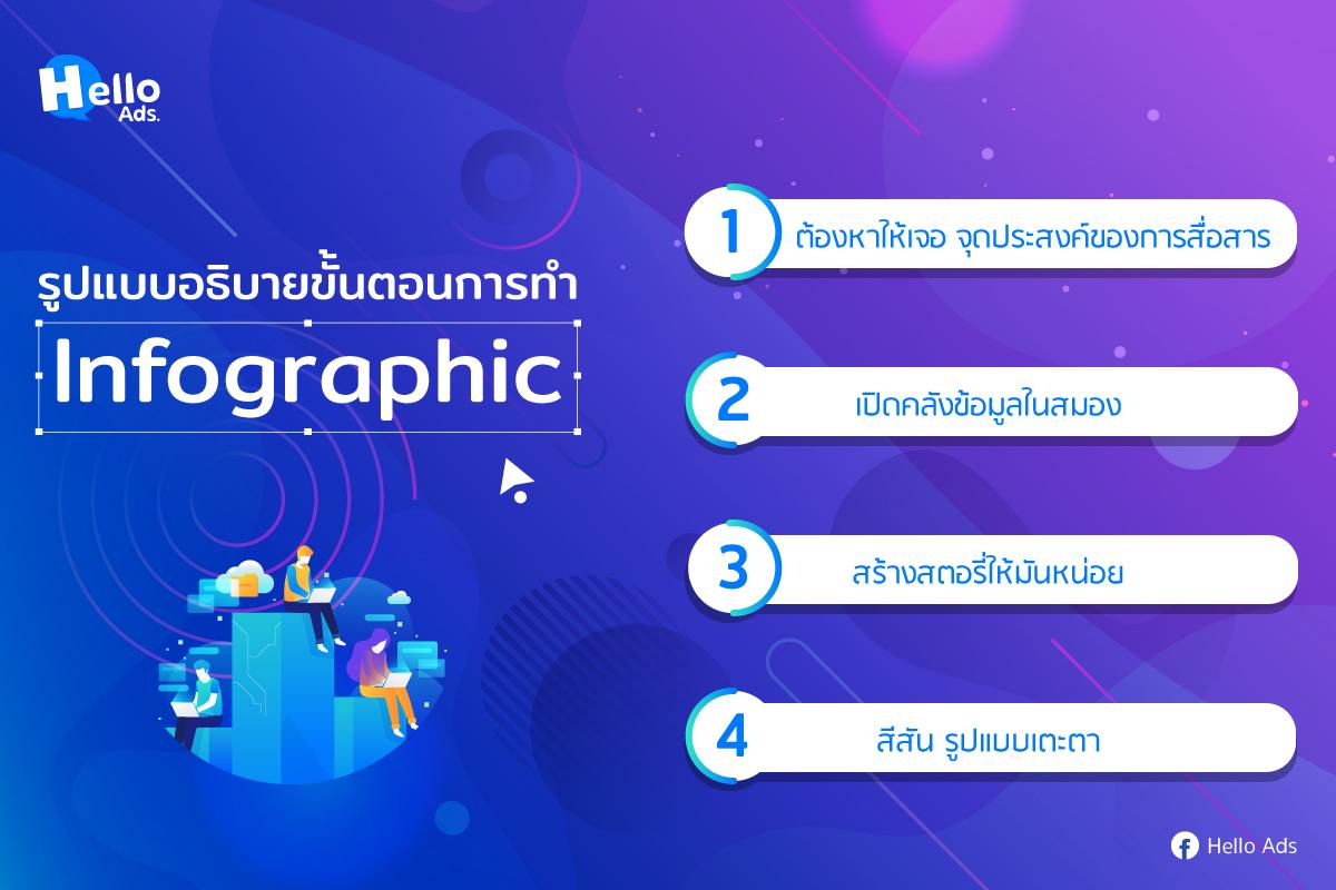 จ้างทำ Infographic จำเป็นมากแค่ไหน - Hello Ads Marketing